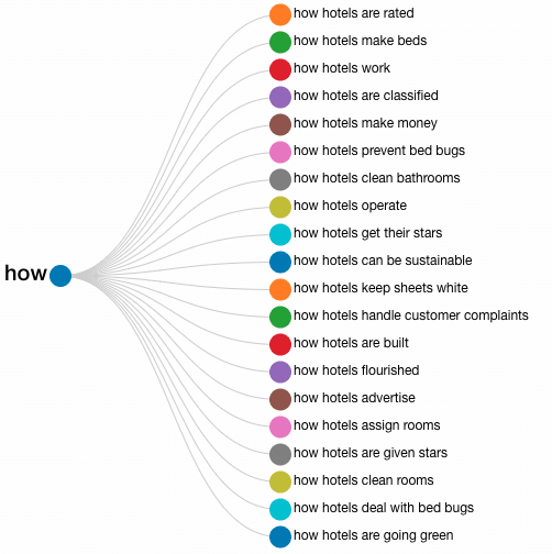 Answer the Public visualization for 'how' queries