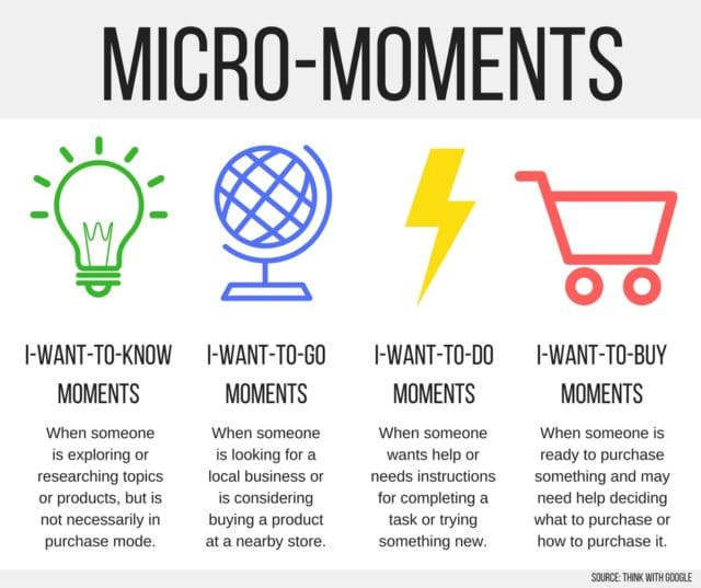 The four categories of micro-moments