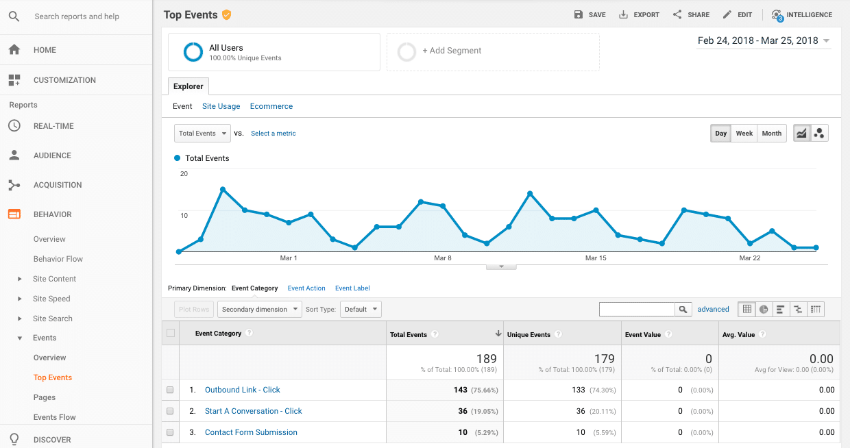 Top Events in Google Analytics