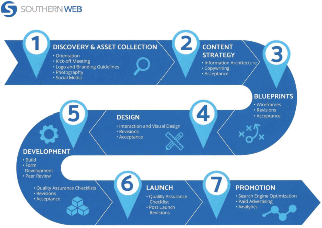 Southern Web project phases