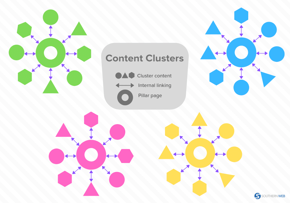 What are content clusters?