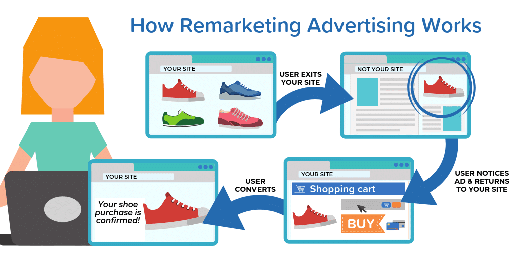 How Remarketing Advertising Works